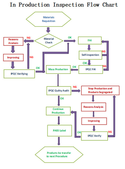 In Production Inspection Flow Chart.jpg