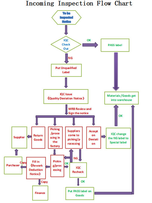 Incoming Inspection Flow Chart.jpg